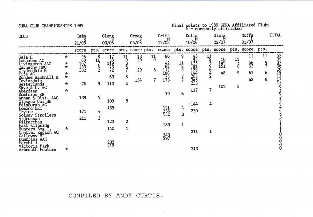 SHR Aug 89 11