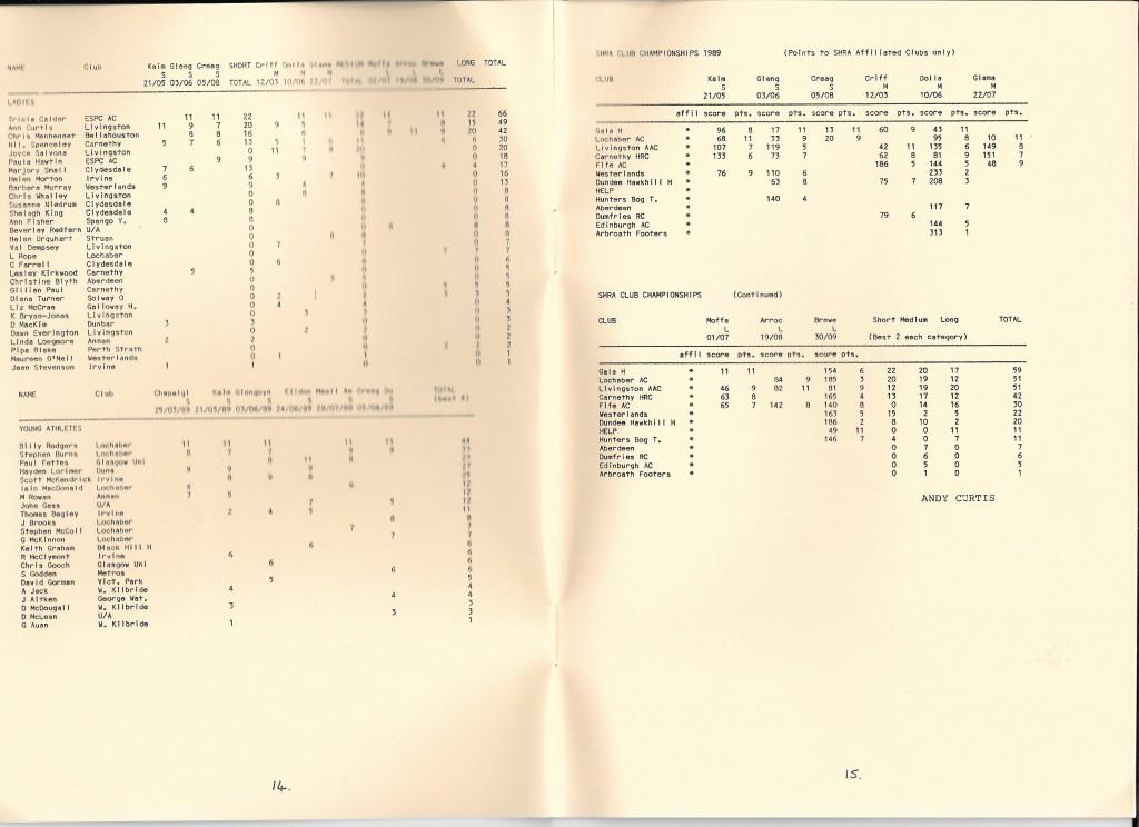 SHR Dec 89 14.15